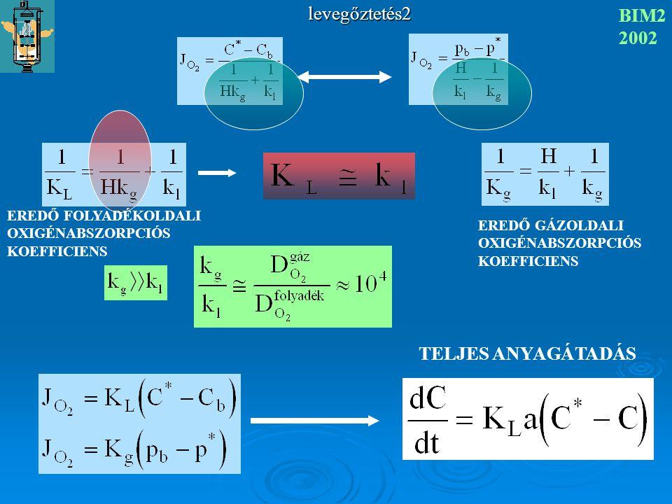 levegőztetés2 BIM2 2002 KÉTFILMELMÉLET Nernst 1904 valójában N=0,8-0,9 BEHATOLÁSI MODELL Higbie 1935 liquid penetration modell FELÜLETMEGÚJULÁSI MODELL Danckwerts 1951 s FELÜLETMEGÚJULÁSI FREKVENCIA surface renewal
