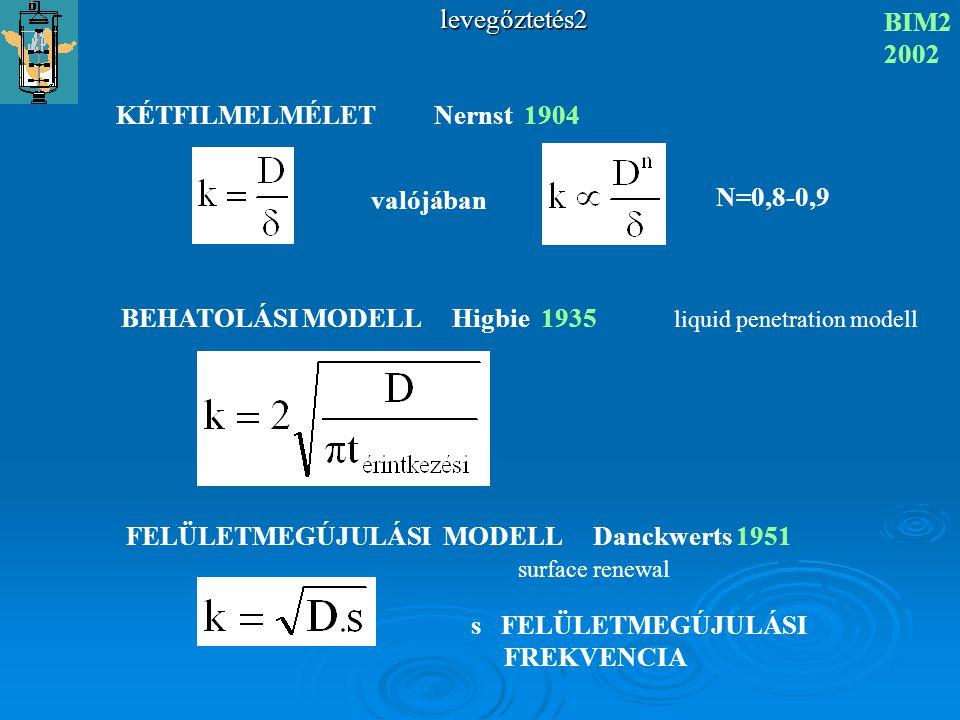 levegőztetés2 BIM2 2002 KÉTFILMELMÉLET Nernst 1904 valójában N=0,8-0,9 BEHATOLÁSI MODELL Higbie 1935 liquid penetration modell FELÜLETMEGÚJULÁSI MODEL