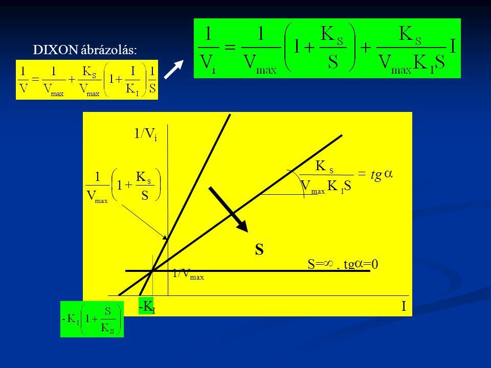 1/V i I        S K 1 V 1 S max S  tg SKV K Imax S   =0 -K I 1/V max S= tg 0
