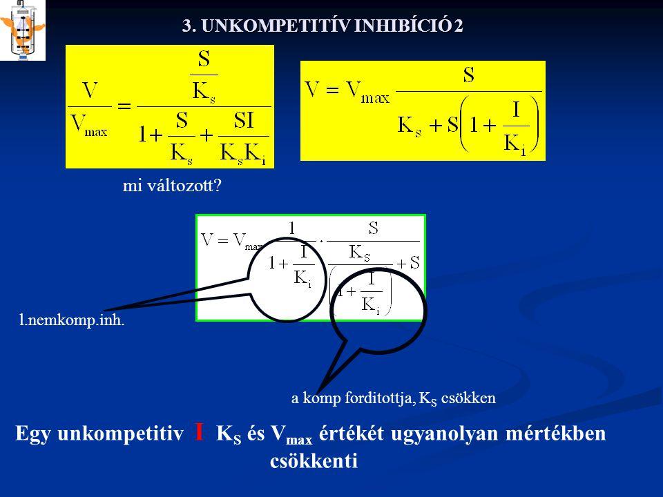 3. UNKOMPETITÍV INHIBÍCIÓ 2 mi változott? l.nemkomp.inh. a komp forditottja, K S csökken Egy unkompetitiv I K S és V max értékét ugyanolyan mértékben