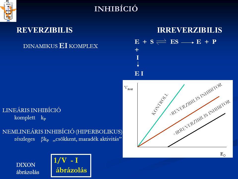 Irreverzibilis inhibitorok Di-izopropyl-foszfofluoridát: sarin ideggáz prototípusa Irreverzibilisen inaktiválja az acetilkolinészterázt ( ser-proteázokat) a Ser195-tel kovalensen kötödve (aktív centrumban) Hasonlók: Malathion, ethyl parathion (szerves foszfát peszticidek)Malathionethyl parathion