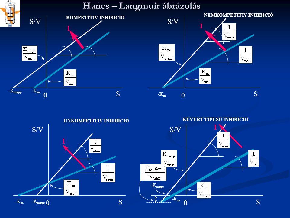 Hanes – Langmuir ábrázolás NEMKOMPETITIV INHIBICIÓ S/V S 0 S 0 S 0 S 0 -K mapp -K m KOMPETITIV INHIBICIÓ I -K m I -K mapp -K m I UNKOMPETITIV INHIBICI