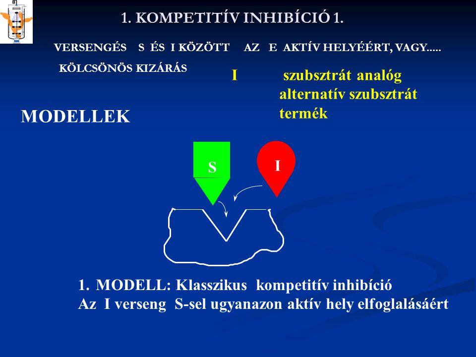 1.KOMPETITÍV INHIBÍCIÓ 2. MODELLEK S I 2.