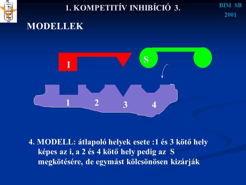 BIM SB 2001 1. KOMPETITÍV INHIBÍCIÓ 3. MODELLEK 4. MODELL: átlapoló helyek esete :1 és 3 kötő hely képes az i, a 2 és 4 kötő hely pedig az S megkötésé