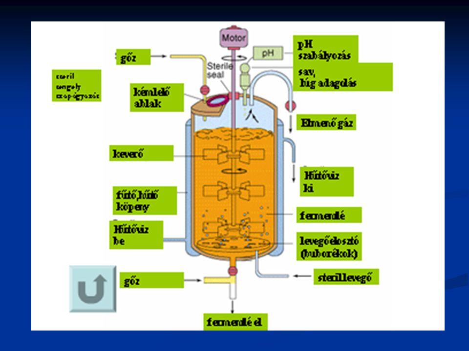 A mikrobaszaporodás alapösszefüggései RQ respirációs hányados C 6 H 12 O 6 + 6O 2 6CO 2 + 6 H 2 O RQ max = 1 2C 2 H 5 OH + 6 O 2 4 CO 2 + 6 H 2 O RQ max =4/6= 0,67 C 6 H 12 O 6 C 2 H 5 OH + CO 2 2 CH 3 OH + 3 O 2 2 CO 2 + 4H 2 O C 2 H 2 O 4 + ½ O 2 2CO 2 + H 2 O RQ max = RQ max =2/3= 0,67 RQ max =2/ ½ = 4 BIM-BSc 2009