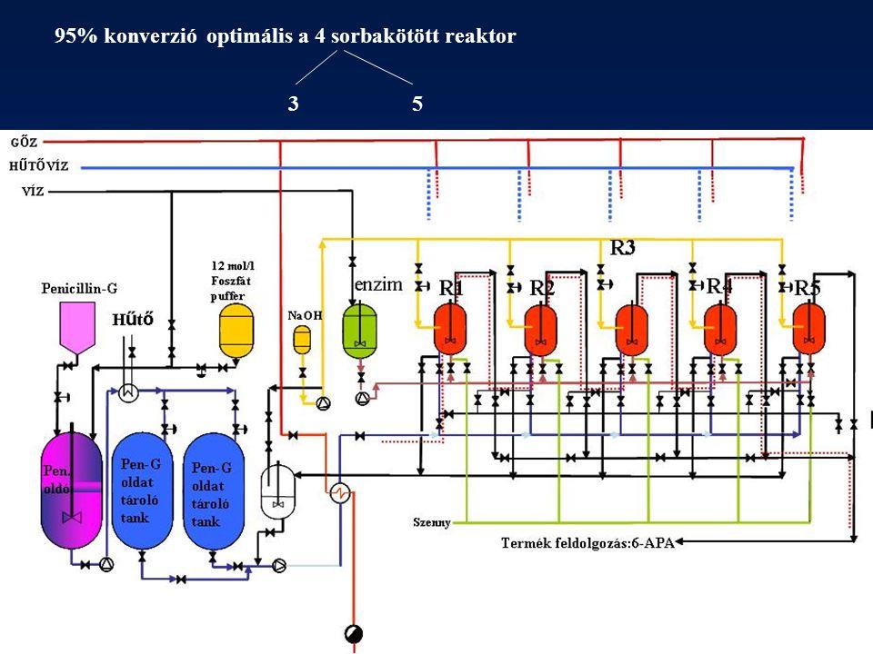 95% konverzió optimális a 4 sorbakötött reaktor 35