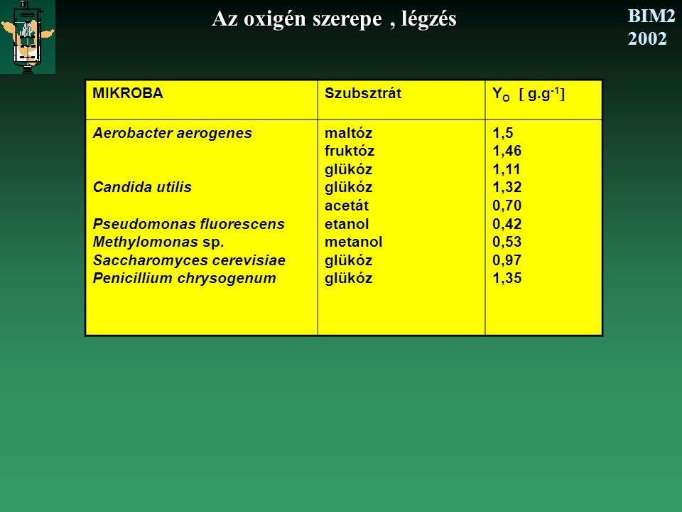 BIM2 2002 Az oxigén szerepe, légzés MIKROBASzubsztrát Y O  g.g -1  Aerobacter aerogenes Candida utilis Pseudomonas fluorescens Methylomonas sp. Sacc