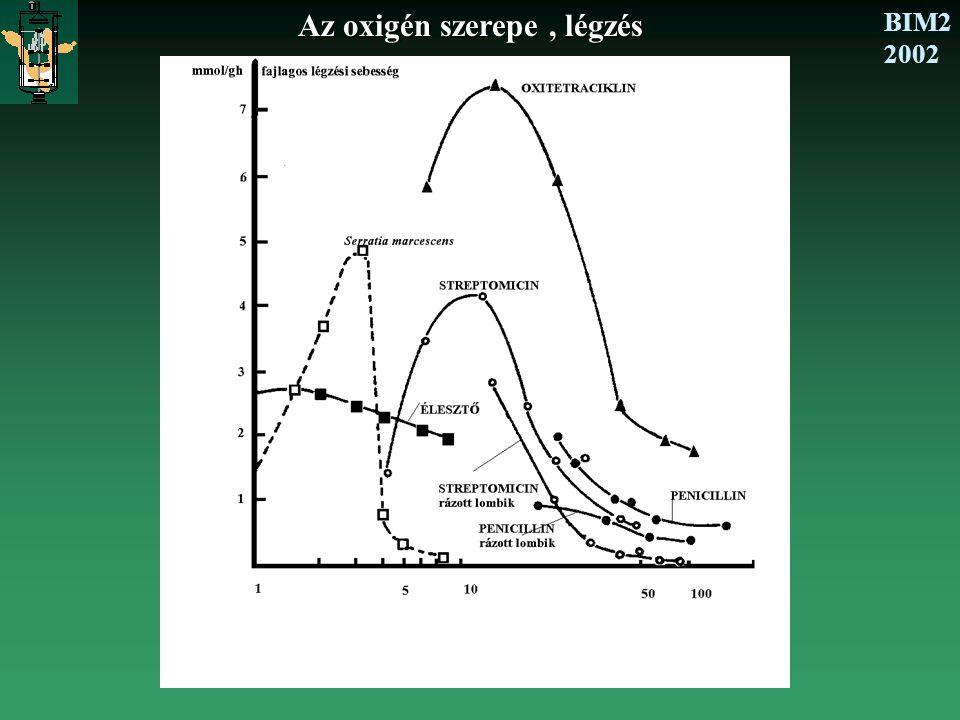 BIM2 2002 Az oxigén szerepe, légzés