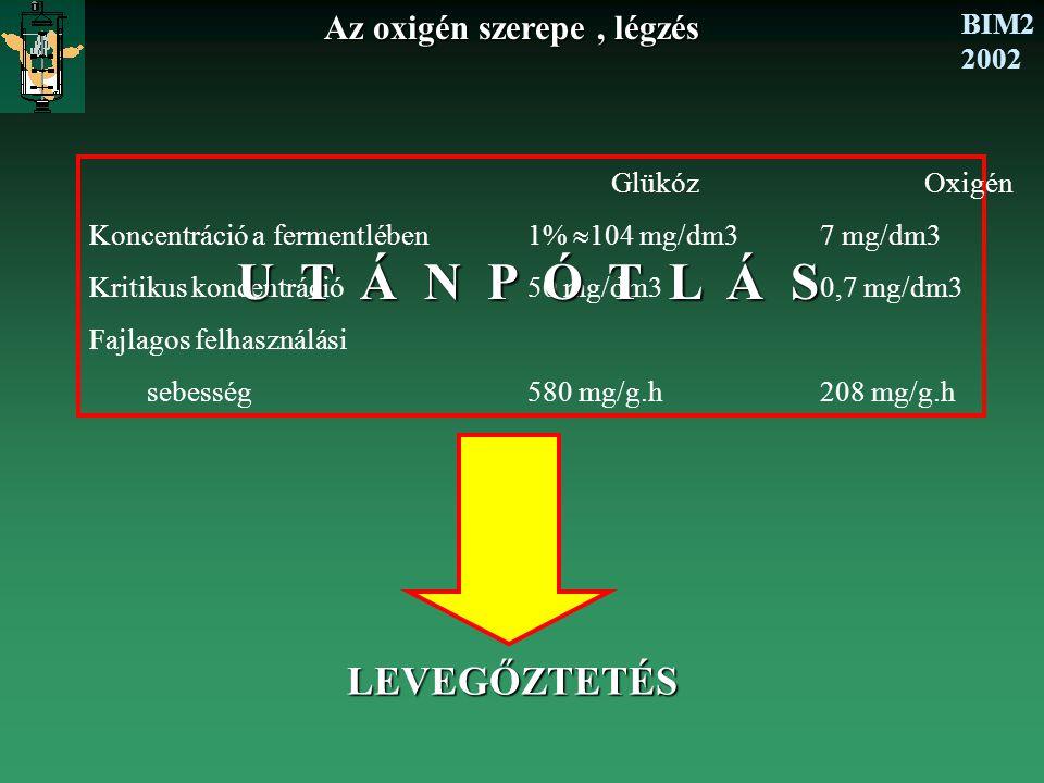 BIM2 2002 Az oxigén szerepe, légzés GlükózOxigén Koncentráció a fermentlében1%  104 mg/dm37 mg/dm3 Kritikus koncentráció50 mg/dm30,7 mg/dm3 Fajlagos