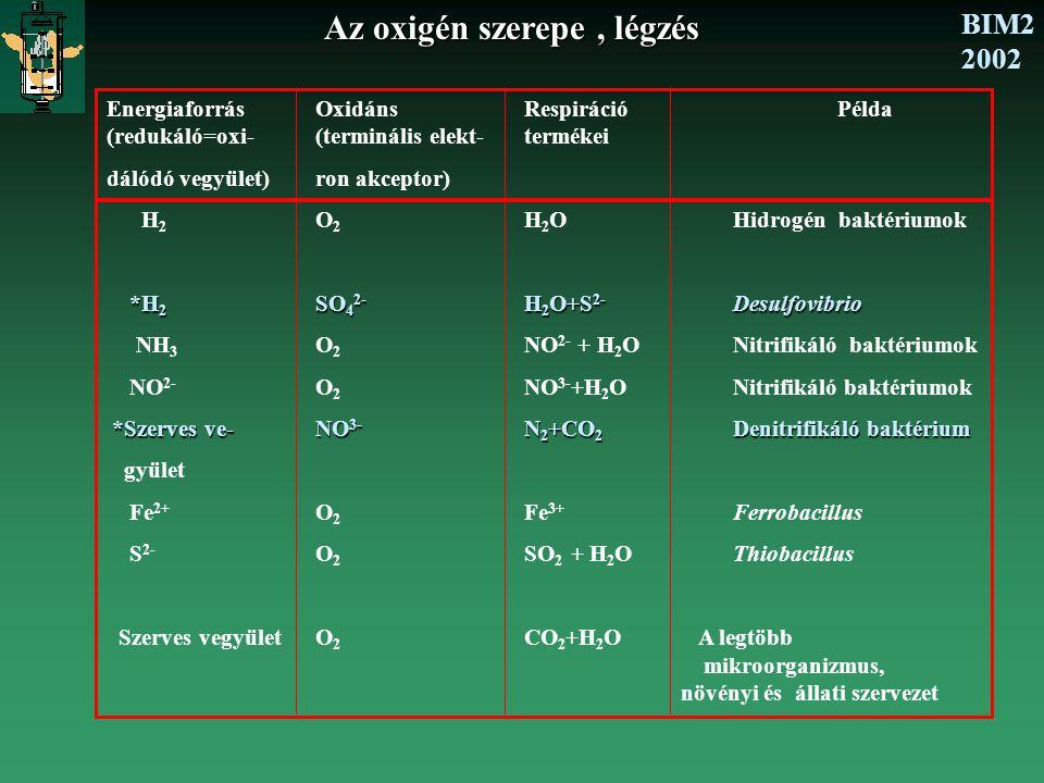 BIM2 2002 Az oxigén szerepe, légzés MIKROBAtenyésztési mód C-forrásY o  C-mol/mol O 2  m O  molO 2 /C- mol.h  Methylococcus sp.