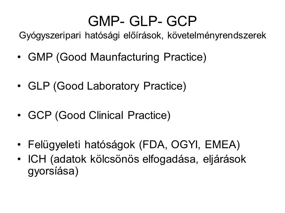 GMP- GLP- GCP Gyógyszeripari hatósági előírások, követelményrendszerek GMP (Good Maunfacturing Practice) GLP (Good Laboratory Practice) GCP (Good Clin