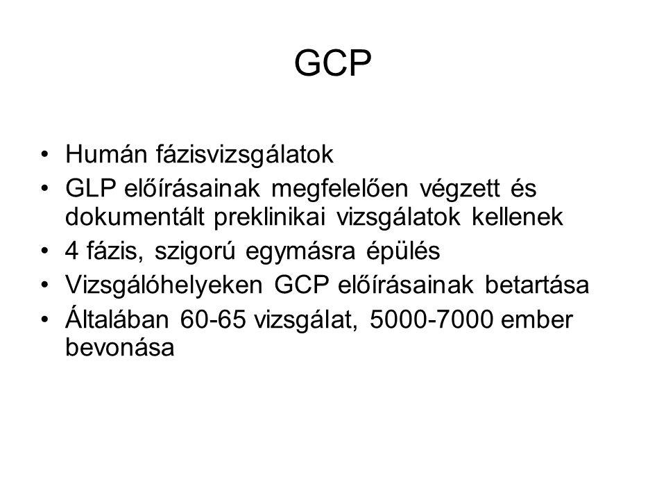 GCP Humán fázisvizsgálatok GLP előírásainak megfelelően végzett és dokumentált preklinikai vizsgálatok kellenek 4 fázis, szigorú egymásra épülés Vizsg
