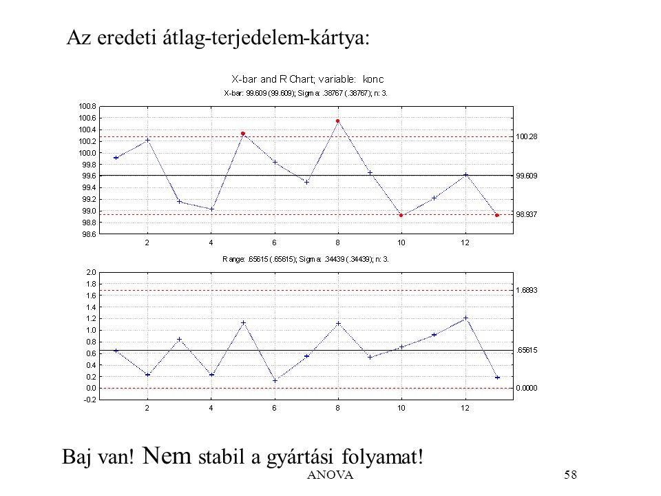 ANOVA58 Az eredeti átlag-terjedelem-kártya: Baj van! Nem stabil a gyártási folyamat!