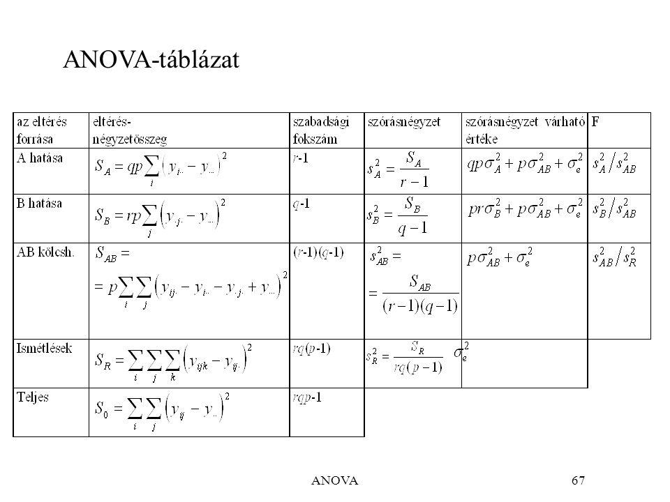 ANOVA67 ANOVA-táblázat