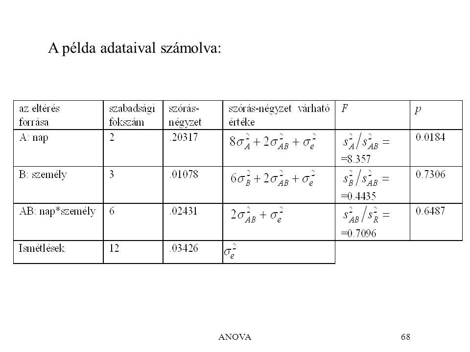 ANOVA68 A példa adataival számolva: