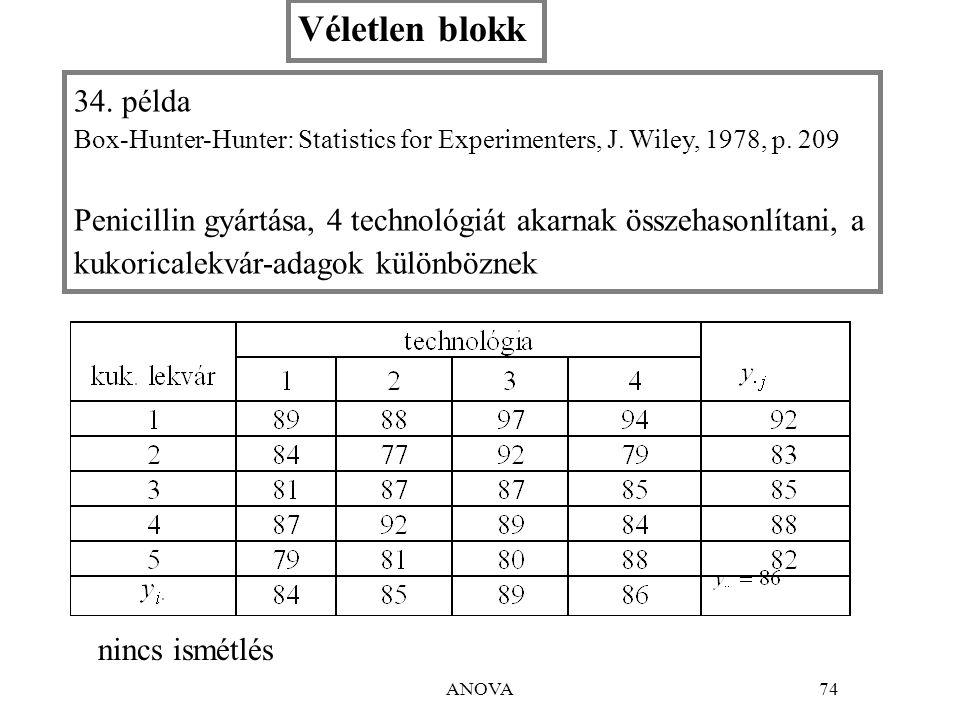 ANOVA74 34.példa Box-Hunter-Hunter: Statistics for Experimenters, J.