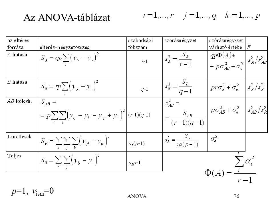 ANOVA76 Az ANOVA-táblázat p=1, ism =0