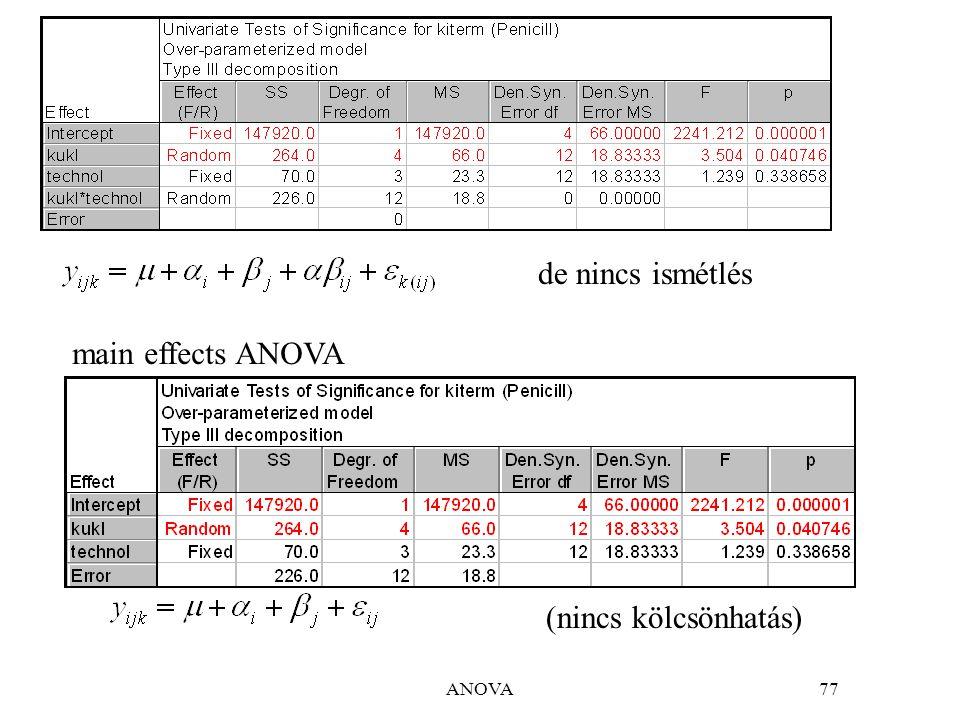 ANOVA77 de nincs ismétlés (nincs kölcsönhatás) main effects ANOVA