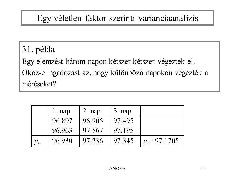 ANOVA52 A modell:  i a faktor i-edik szintjének (i-edik nap) hatása  közös érték; r+1 paraméter rögzített faktornál véletlen faktornál