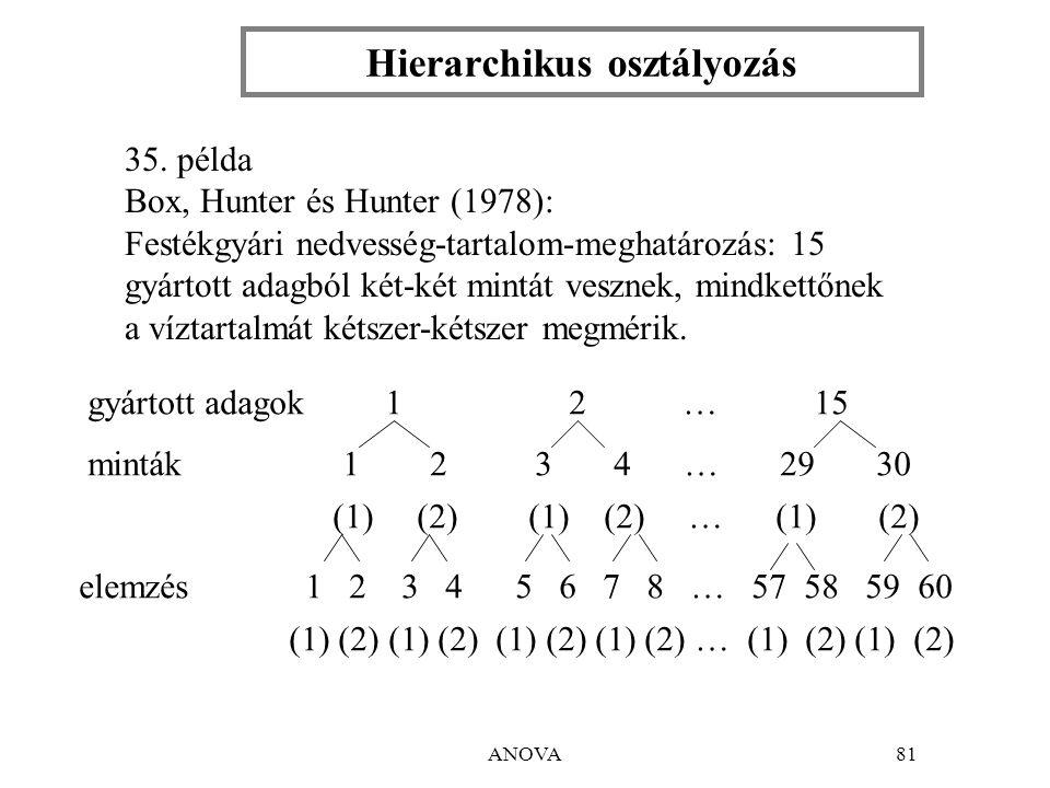 ANOVA81 Hierarchikus osztályozás 35.