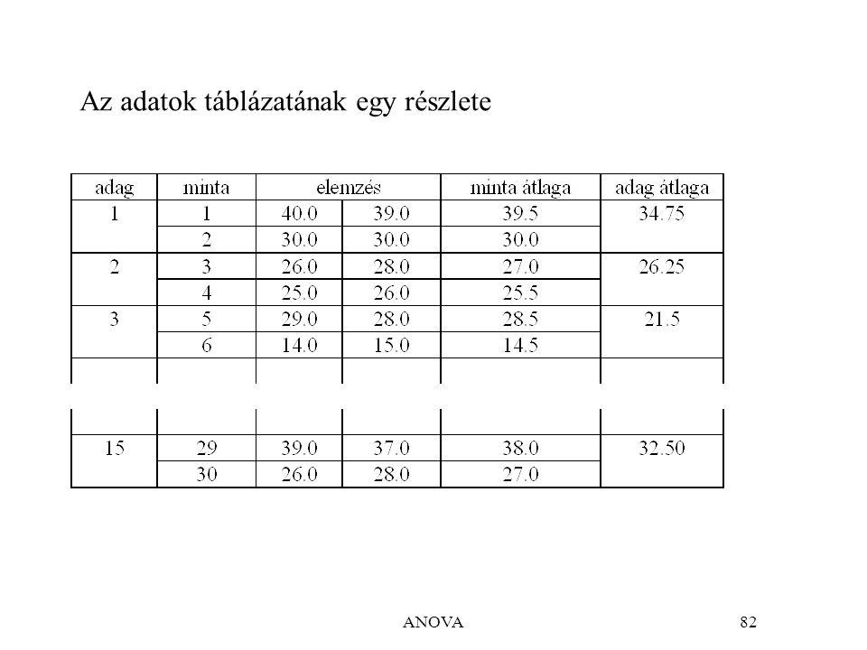 ANOVA82 Az adatok táblázatának egy részlete