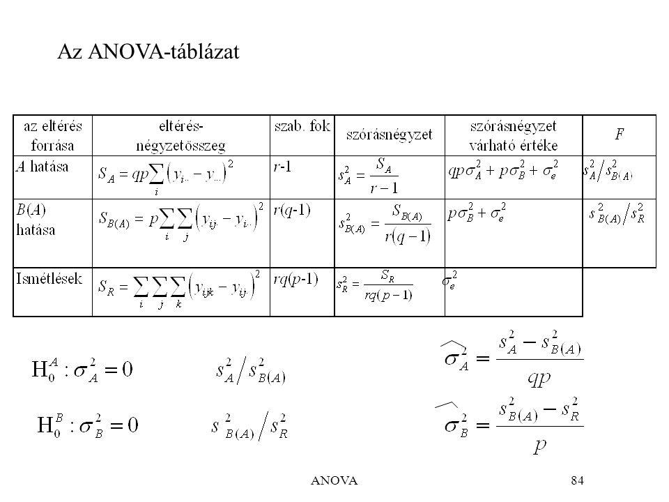 ANOVA84 Az ANOVA-táblázat