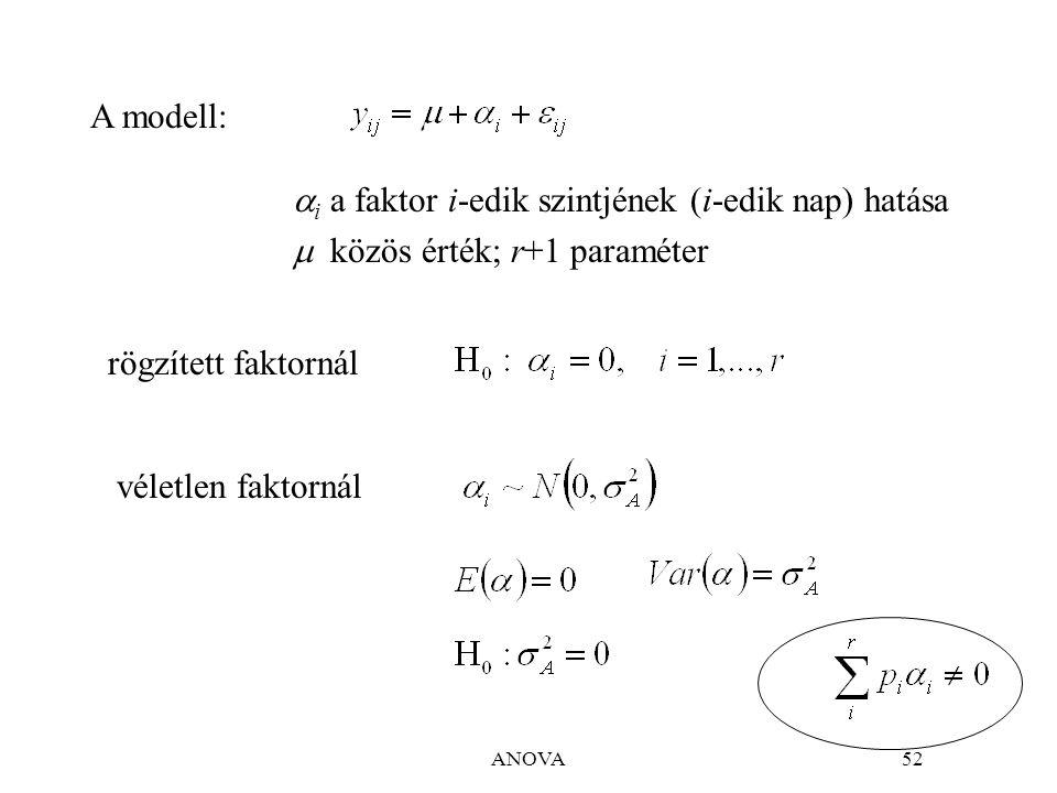 ANOVA83 A modell: adagmintaanalízis függetlenek