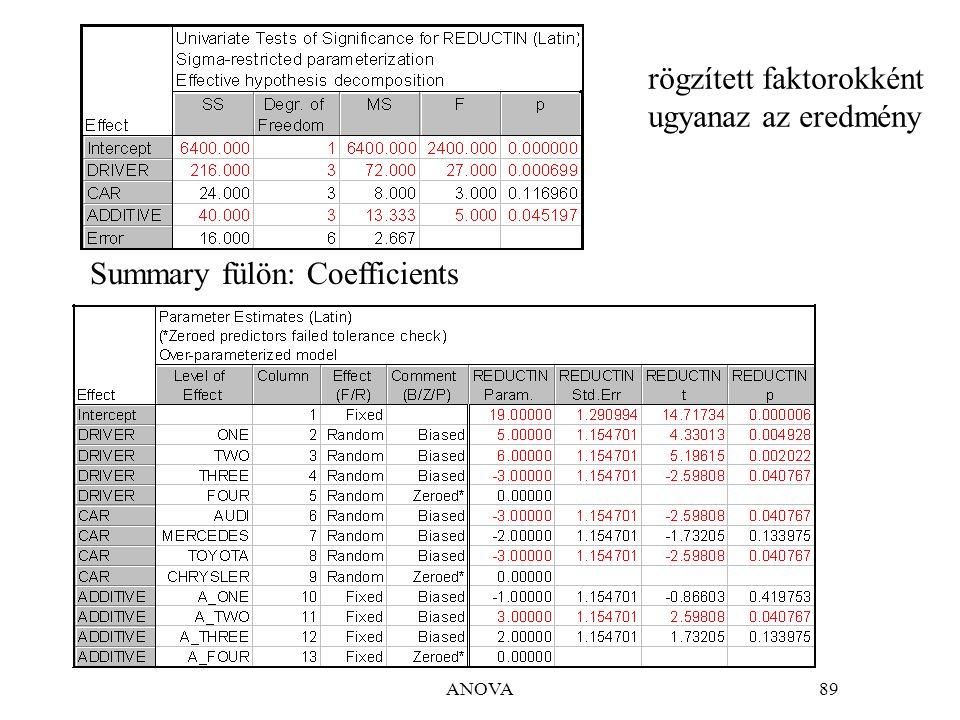 ANOVA89 Summary fülön: Coefficients rögzített faktorokként ugyanaz az eredmény