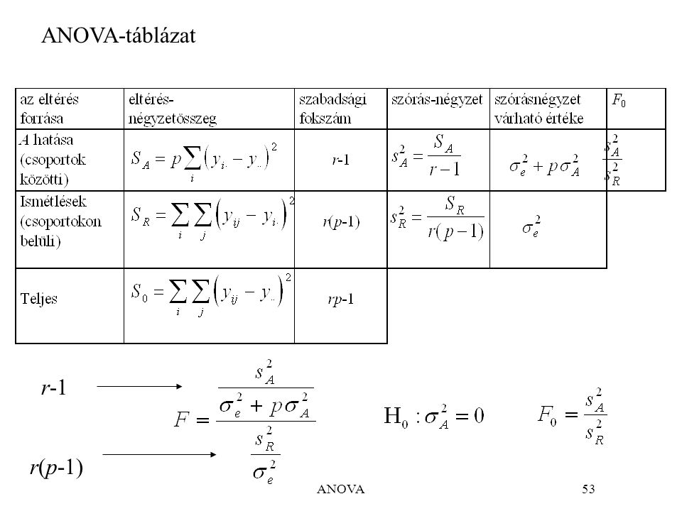 ANOVA54 Az ANOVA táblázat egy véletlen faktorra Elfogadjuk a nullhipotézist.