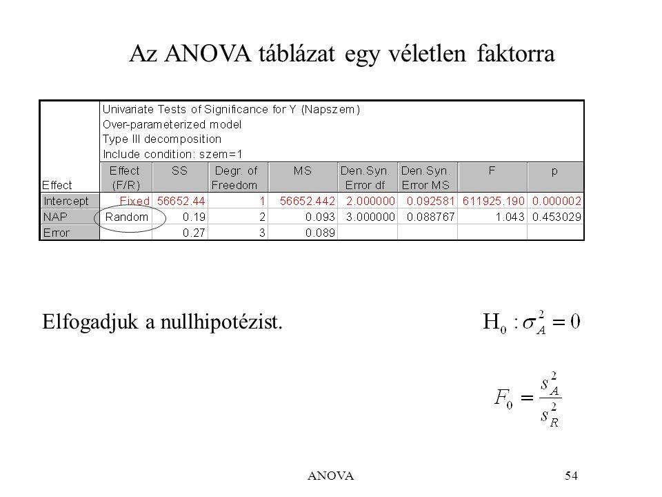 ANOVA65 A példában r=3, q=4, p=2 Modell i=1,…,r; j=1,…,q; k =1,…,p (ismétlés) napszemélykölcsönhatásismétlési hiba függetlenek!