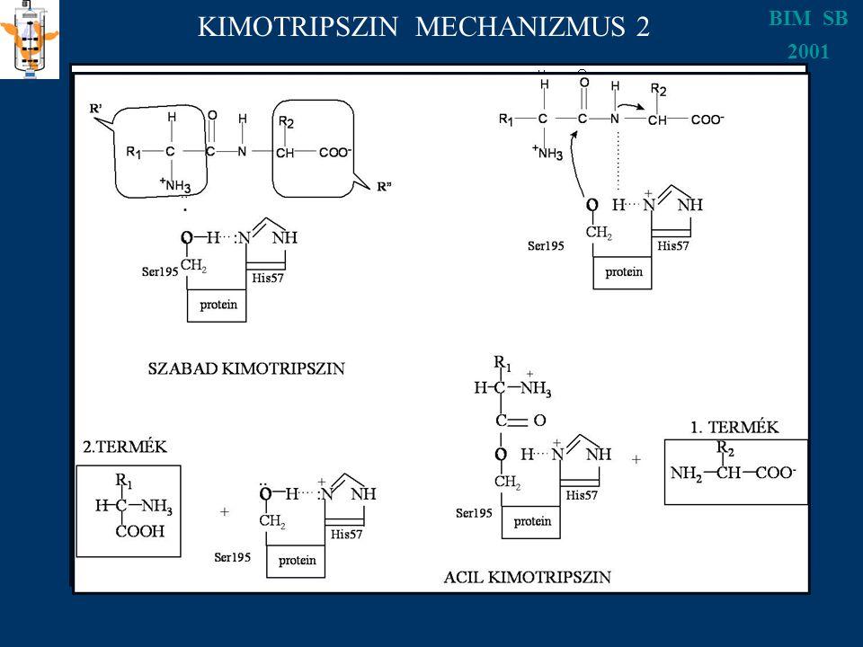 BIM SB 2001 KIMOTRIPSZIN MECHANIZMUS 2
