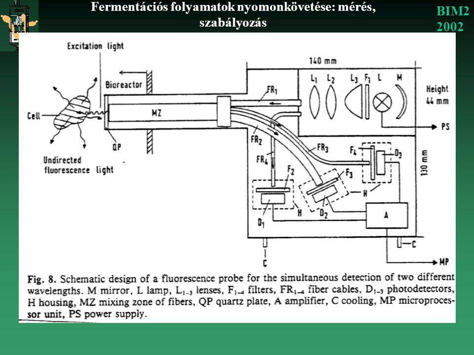 Fermentációs folyamatok nyomonkövetése: mérés, szabályozás BIM2 2002