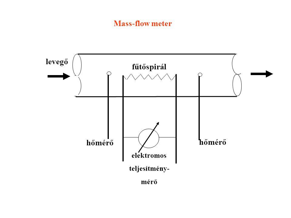levegő fűtőspirál hőmérő elektromos teljesítmény- mérő Mass-flow meter
