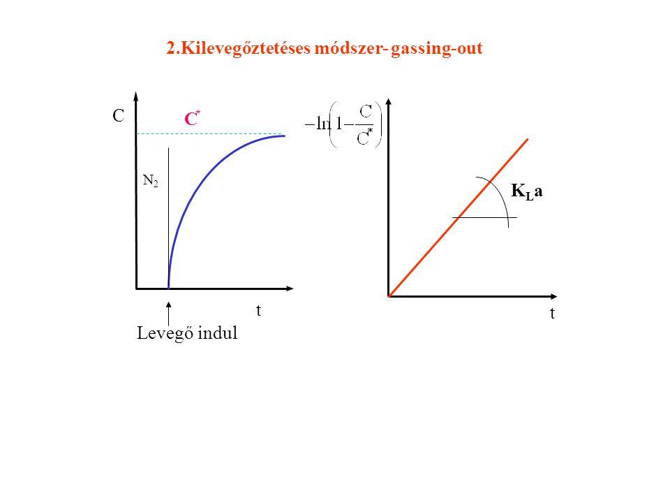 C t C * Levegő indul N2N2 t KLaKLa 2.Kilevegőztetéses módszer- gassing-out