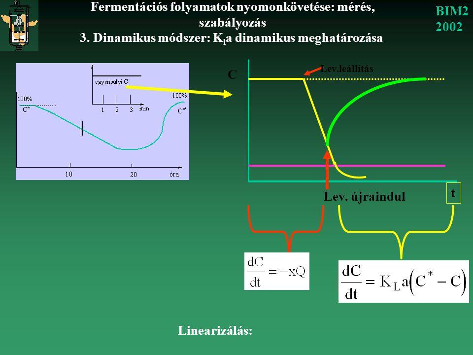 Fermentációs folyamatok nyomonkövetése: mérés, szabályozás BIM2 2002 3. Dinamikus módszer: K l a dinamikus meghatározása C t Lev.leállítás Lev. újrain
