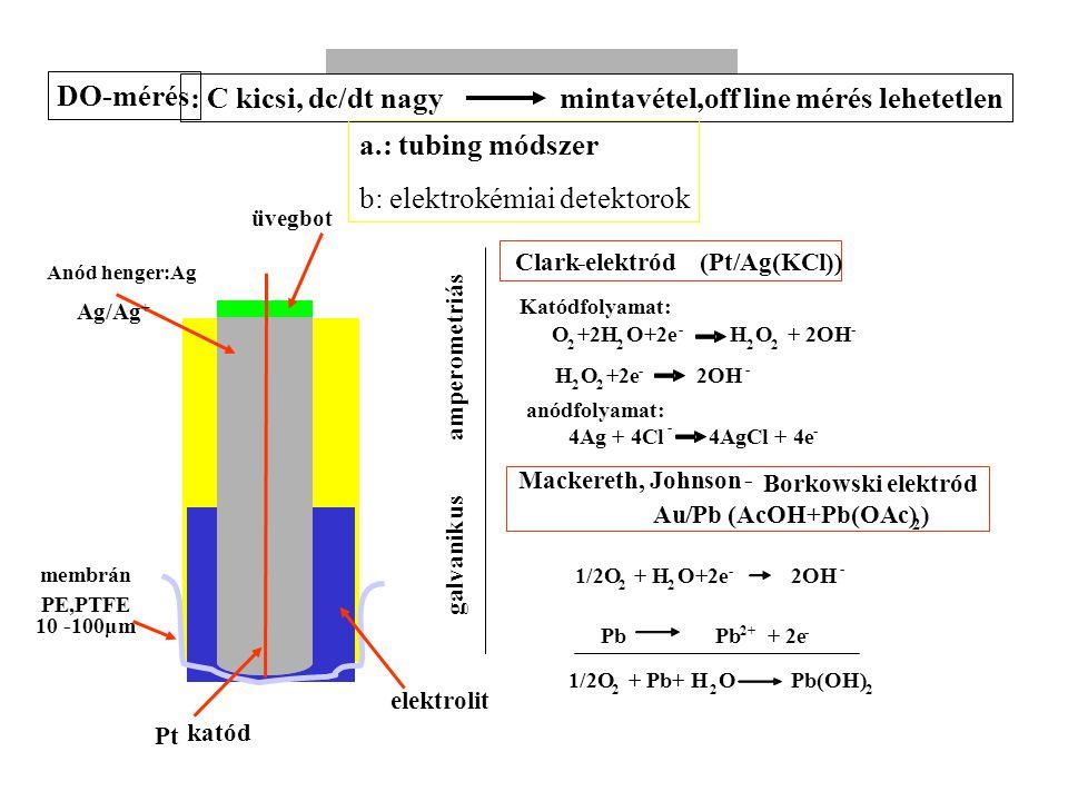 Fermentációs folyamatok nyomonkövetése: mérés, szabályozás Anód henger:Ag membrán PE,PTFE 10-100μm Pt katód Clark-elektród (Pt/Ag(KCl)) Katódfolyamat: