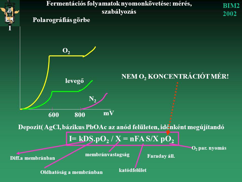 Fermentációs folyamatok nyomonkövetése: mérés, szabályozás BIM2 2002 I mV 600800 O2O2 levegő N2N2 Polarográfiás görbe Depozit( AgCl, bázikus PbOAc az