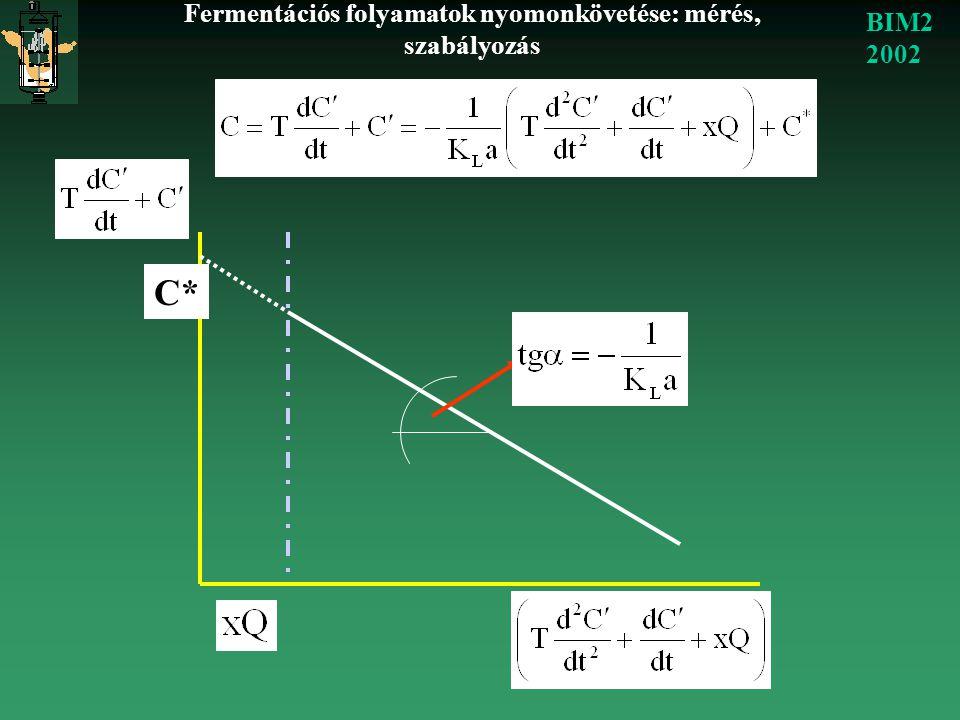 Fermentációs folyamatok nyomonkövetése: mérés, szabályozás BIM2 2002 C*