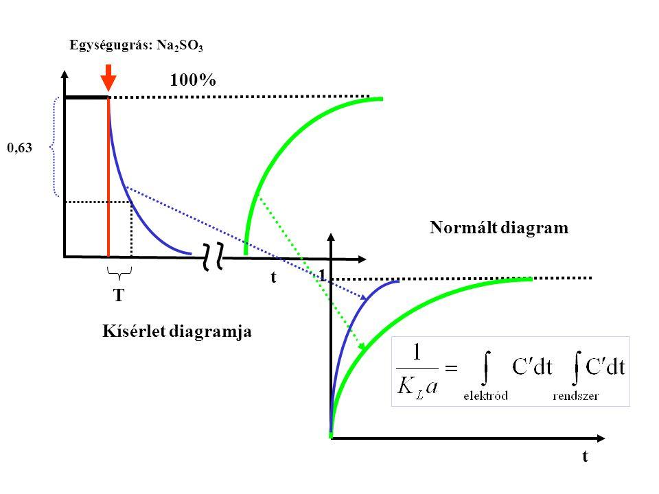Egységugrás: Na 2 SO 3 T 0,63 1 t t 100% 1 Normált diagram Kísérlet diagramja