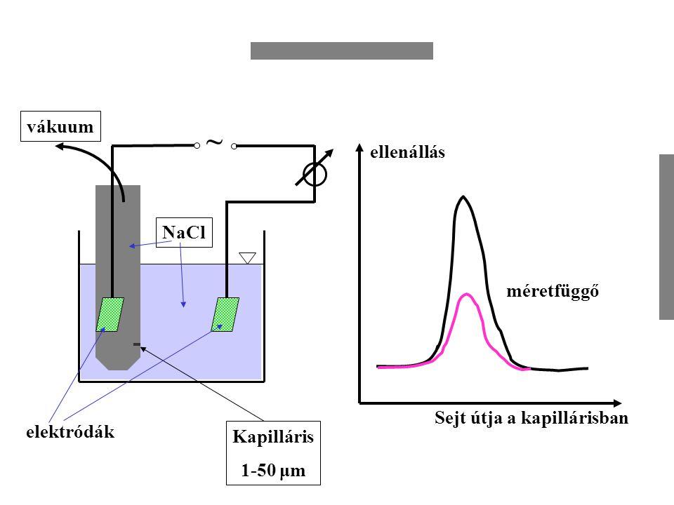 Fermentációs folyamatok nyomonkövetése: mérés, szabályozás BIM2 2002 I mV 600800 O2O2 levegő N2N2 Polarográfiás görbe Depozit( AgCl, bázikus PbOAc az anód felületen, időnként megújítandó I= kDS.pO 2 / X = nFA S/X pO 2 Diff.a membránban Oldhatóság a membránban membránvastagság katódfelület Faraday áll.