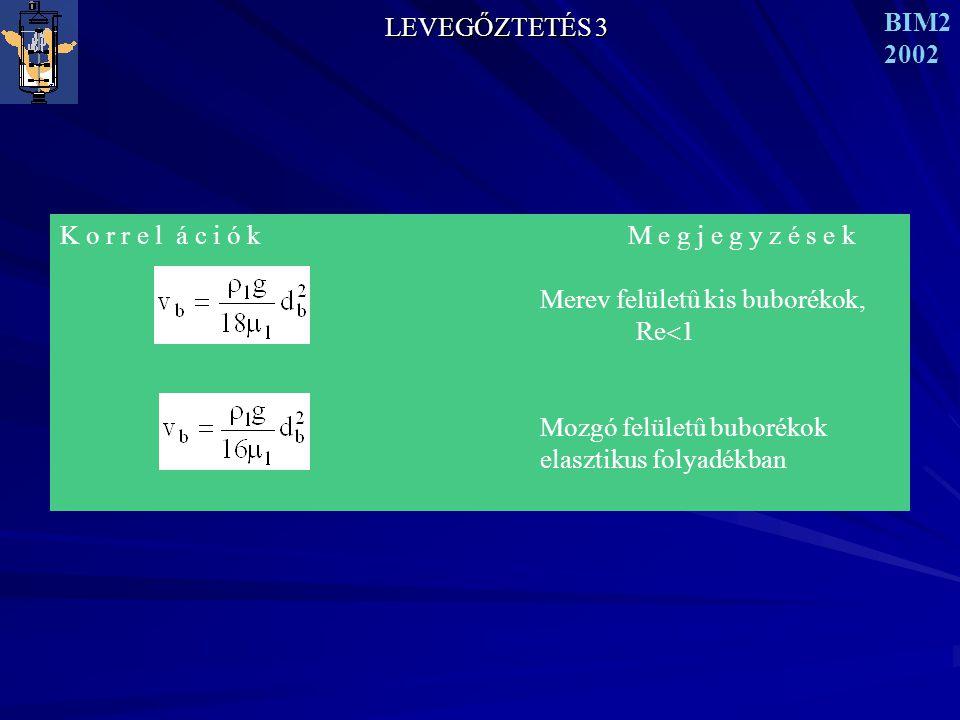 LEVEGŐZTETÉS 3 BIM2 2002 K o r r e l á c i ó k M e g j e g y z é s e k Merev felületû kis buborékok, Re  1 Mozgó felületû buborékok elasztikus folyadékban