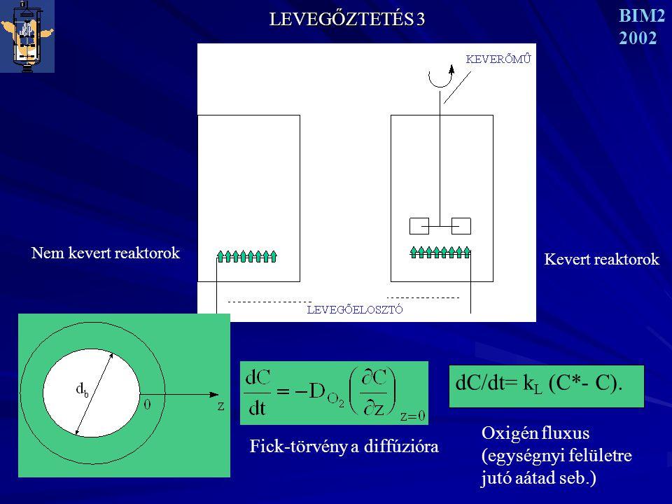 LEVEGŐZTETÉS 3 BIM2 2002 Nem kevert reaktorok dC/dt= k L (C*- C).
