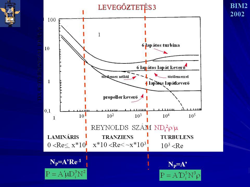BIM2 2002 LEVEGŐZTETÉS 3 1 1100 LAMINÁRIS TRANZIENS TURBULENS 0  Re< x*10 x*10  Re< ~x*10 3 10 3  Re N P =A'Re -1 N P =A'