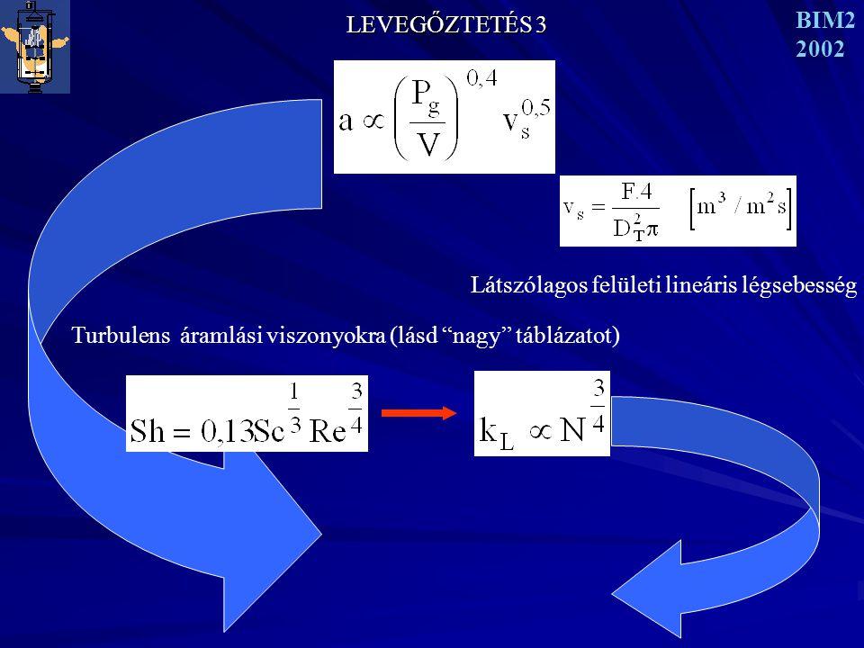 LEVEGŐZTETÉS 3 BIM2 2002 Látszólagos felületi lineáris légsebesség Turbulens áramlási viszonyokra (lásd nagy táblázatot)