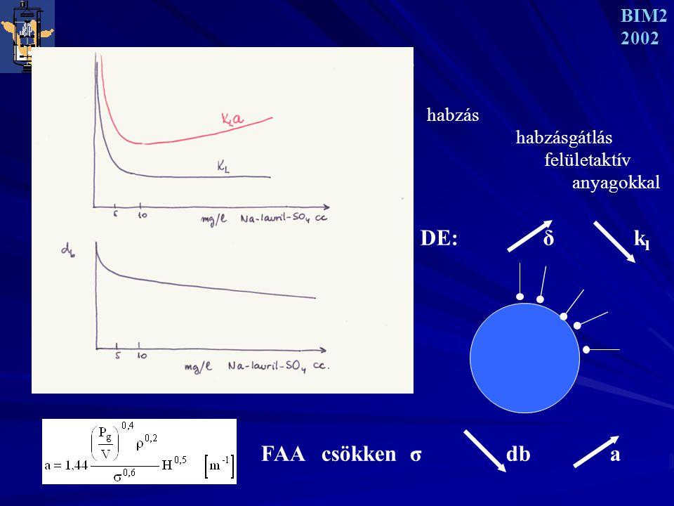 LEVEGŐZTETÉS 3 BIM2 2002 habzás habzásgátlás felületaktív anyagokkal FAA csökken σ db a DE: δ k l