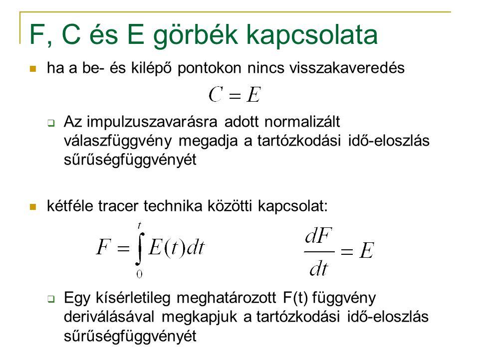 F, C és E görbék kapcsolata ha a be- és kilépő pontokon nincs visszakaveredés  Az impulzuszavarásra adott normalizált válaszfüggvény megadja a tartóz