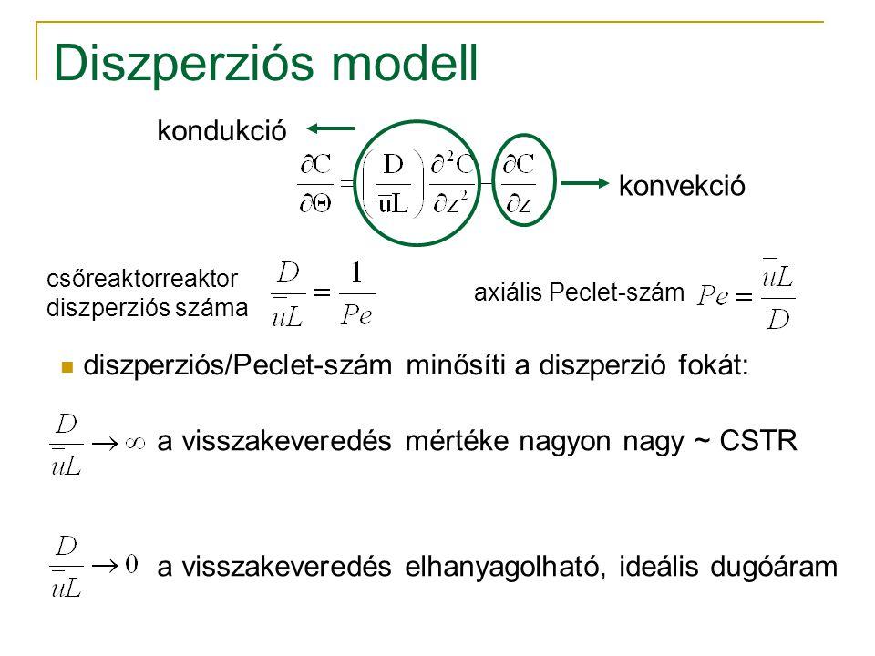 Diszperziós modell csőreaktorreaktor diszperziós száma axiális Peclet-szám konvekció kondukció diszperziós/Peclet-szám minősíti a diszperzió fokát: a