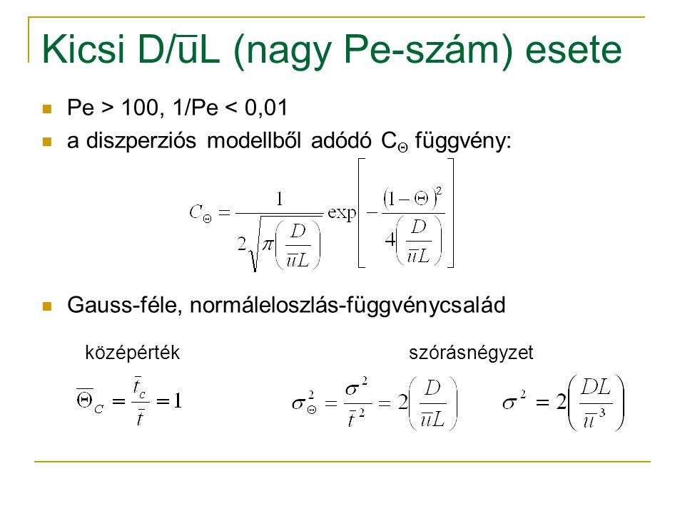 Kicsi D/uL (nagy Pe-szám) esete Pe > 100, 1/Pe < 0,01 a diszperziós modellből adódó C  függvény: Gauss-féle, normáleloszlás-függvénycsalád középérték