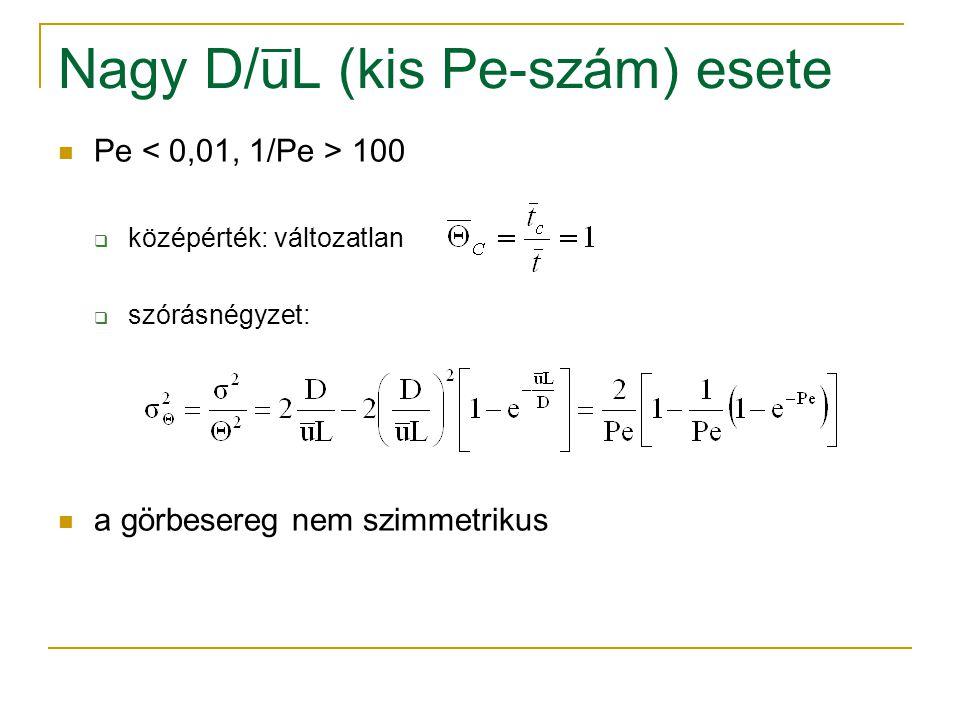 Nagy D/uL (kis Pe-szám) esete Pe 100  középérték: változatlan  szórásnégyzet: a görbesereg nem szimmetrikus