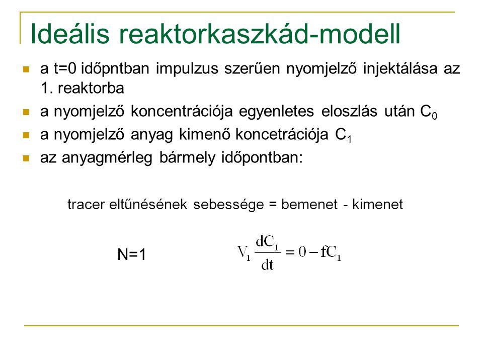 Ideális reaktorkaszkád-modell a t=0 időpntban impulzus szerűen nyomjelző injektálása az 1. reaktorba a nyomjelző koncentrációja egyenletes eloszlás ut